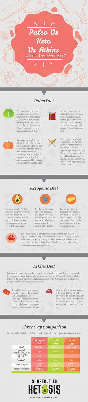 paleo vs keto vs aktins infographic